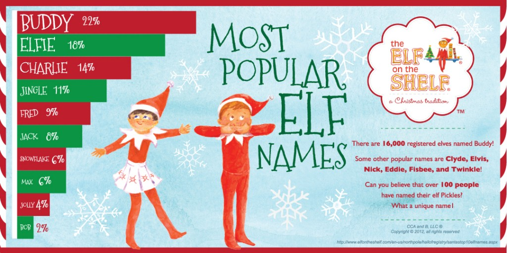 elf on a shelf popular names
