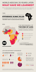 The Beginning of the End of AIDS + Buying (RED) on World AIDS Day